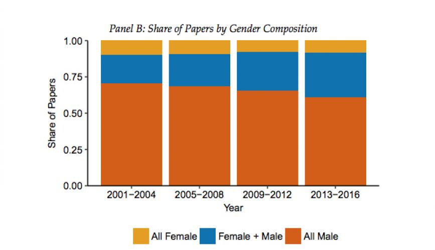 """Bar Graph titled """"Panel B: Share of Papers by Gender Consumption"""""""