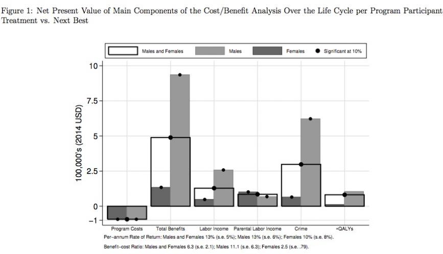 """Bar graph titled """"Figure 1: Net Present Value of Main Components of the Cost/Benefit Analysis One the Life Cycle per Program Participant Treatment vs. Next Best"""""""