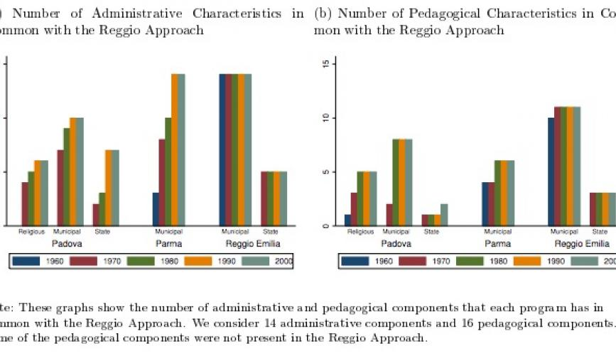 """Side-by-side bar graphs titled """"Number of Administrative Characteristics in common with the Reggio Approach"""" and """"Number of Pedagogical Characterstics in Common with the Reggio Approach"""""""